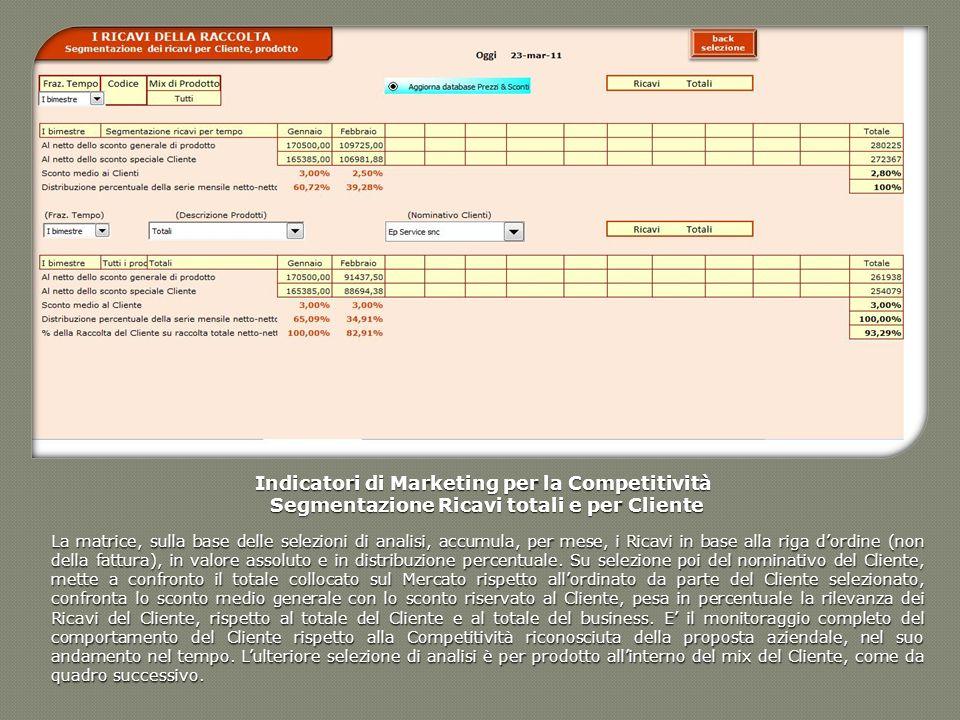 Indicatori di Marketing per la Competitività Segmentazione Ricavi totali e per Cliente Segmentazione Ricavi totali e per Cliente La matrice, sulla bas