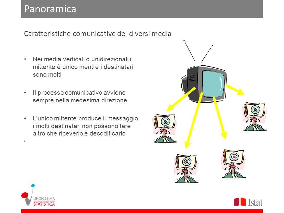 Panoramica Nei media orizzontali esiste una pluralità di mittenti e destinatari che possono scambiarsi i ruoli Ogni singolo processo comunicativo è bidirezionale, ed assume la forma del dialogo Entrambi i protagonisti dellinterazione comunicativa possono divenire mittenti e dunque possono produrre messaggi Caratteristiche comunicative dei diversi media