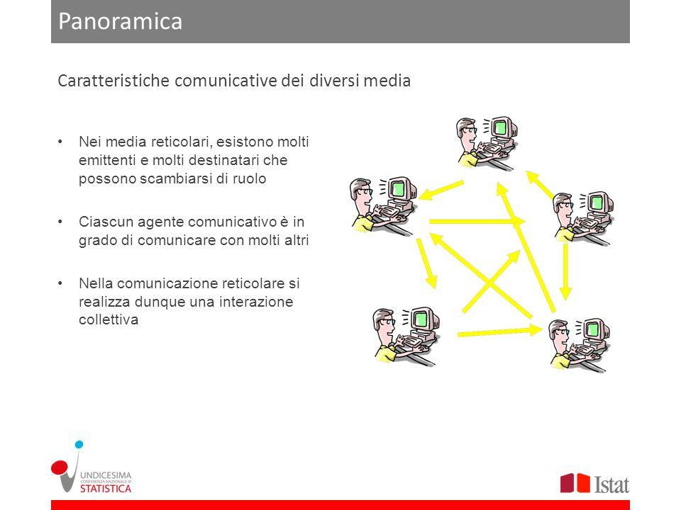 Panoramica Nei media reticolari, esistono molti emittenti e molti destinatari che possono scambiarsi di ruolo Ciascun agente comunicativo è in grado di comunicare con molti altri Nella comunicazione reticolare si realizza dunque una interazione collettiva Caratteristiche comunicative dei diversi media