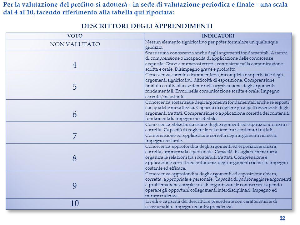Per la valutazione del profitto si adotterà - in sede di valutazione periodica e finale - una scala dal 4 al 10, facendo riferimento alla tabella qui riportata: DESCRITTORI DEGLI APPRENDIMENTI