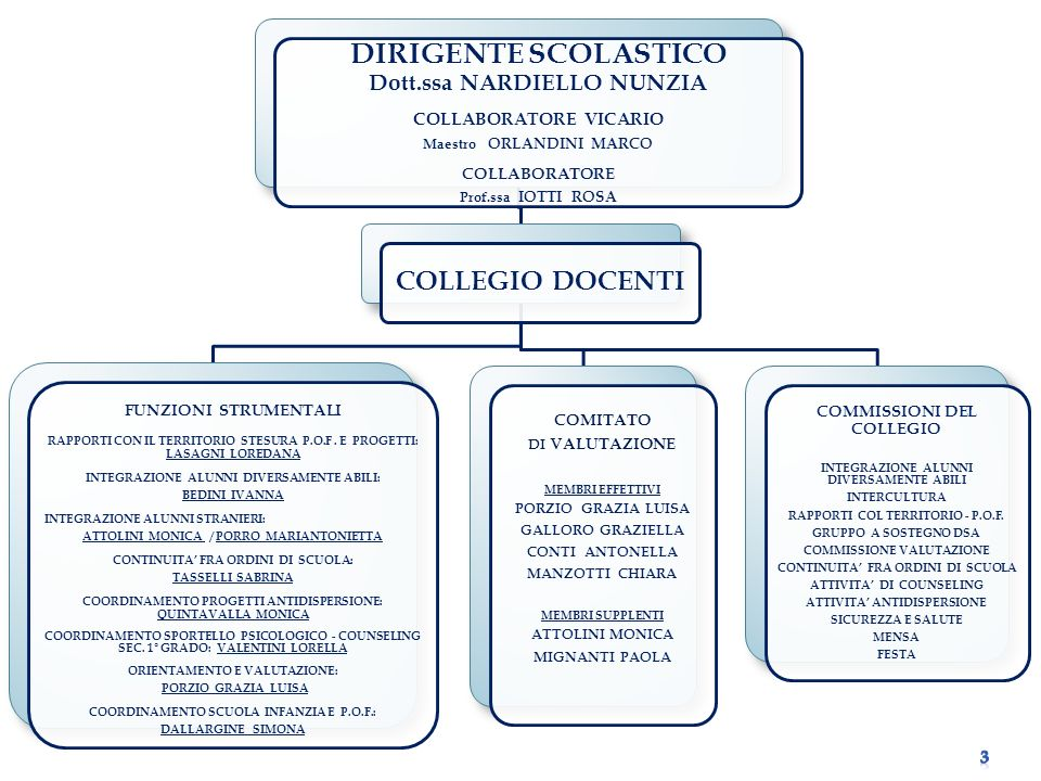 ORGANI ISTITUZIONALI CONSIGLIO DISTITUTO PRESIDENTE: ZINI LARA VICE PRESIDENTE: SABRINA MONTANARI Dott.ssa NARDIELLO NUNZIA BARTOLI MARIA LUISA IEMMI DANIELE MARZOLA RENATO PAOLI SIMONA PERGREFFI ELENA SGARBI ALBERTO / ATTOLINI MONICA BEDINI IVANNA IOTTI ROSA IOTTI SARA LASAGNI LOREDANA PORRO MARIANTONIETTA PORZIO GRAZIA LUISA SACCANI SUSANNA / DE ALBESANI ORIA VARANO ANNARITA GIUNTA ESECUTIVA Dott.ssa NARDIELLO NUNZIA Dott.ssa IORI LUISA IEMMI DANIELE PERGREFFI ELENA PORZIO GRAZIA LUISA DE ALBESANI ORIA