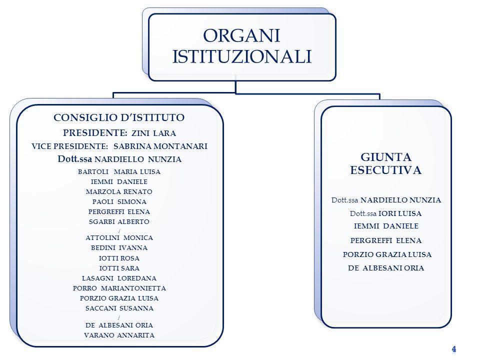 DEFINIZIONE DI PERCORSI FORMATIVI INDIVIDUALI.