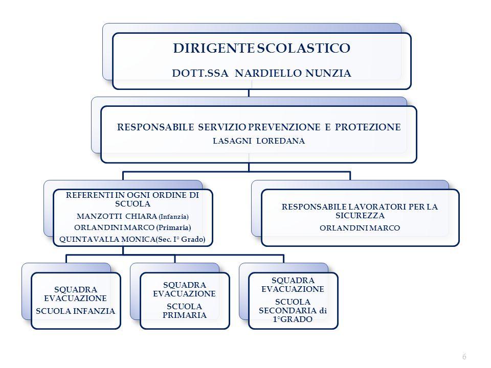 DIRIGENTE SCOLASTICO DOTT.SSA NARDIELLO NUNZIA RESPONSABILE SERVIZIO PREVENZIONE E PROTEZIONE LASAGNI LOREDANA REFERENTI IN OGNI ORDINE DI SCUOLA MANZOTTI CHIARA (Infanzia) ORLANDINI MARCO (Primaria) QUINTAVALLA MONICA(Sec.