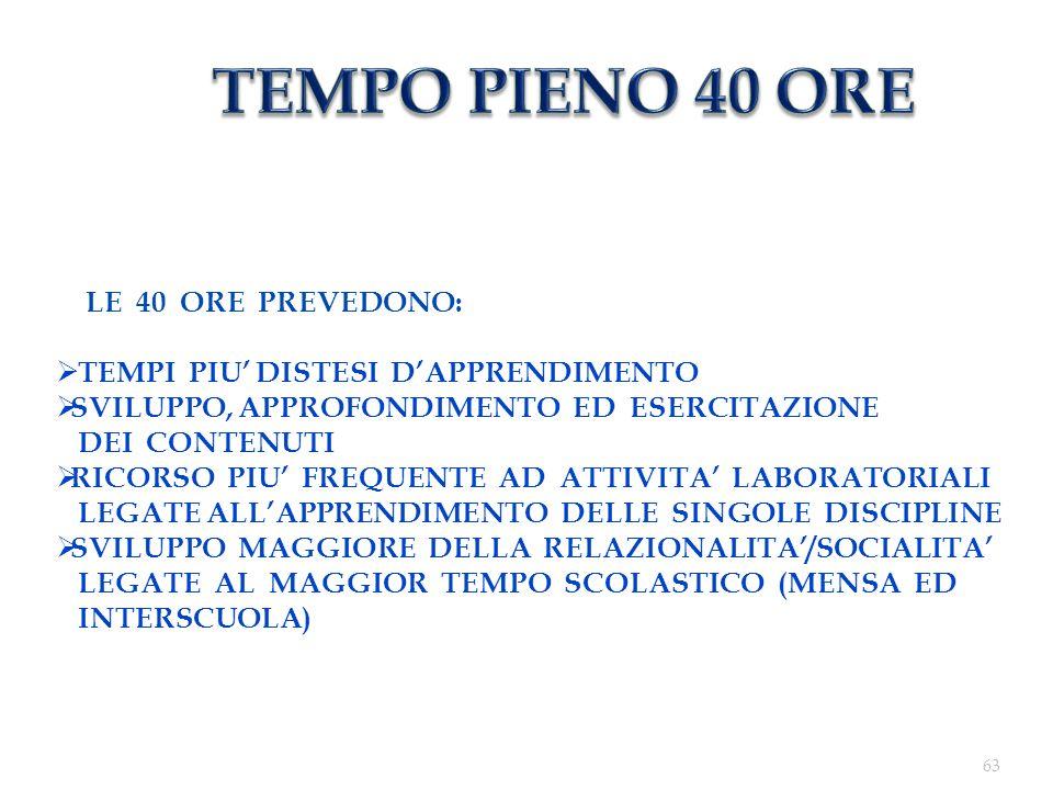 63 LE 40 ORE PREVEDONO: TEMPI PIU DISTESI DAPPRENDIMENTO SVILUPPO, APPROFONDIMENTO ED ESERCITAZIONE DEI CONTENUTI RICORSO PIU FREQUENTE AD ATTIVITA LABORATORIALI LEGATE ALLAPPRENDIMENTO DELLE SINGOLE DISCIPLINE SVILUPPO MAGGIORE DELLA RELAZIONALITA/SOCIALITA LEGATE AL MAGGIOR TEMPO SCOLASTICO (MENSA ED INTERSCUOLA)