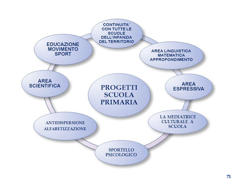 PROGETTI SCUOLA PRIMARIA CONTINUITA CON TUTTE LE SCUOLE DELLINFANZIA DEL TERRITORIO AREA LINGUISTICA MATEMATICA APPROFONDIMENTO AREA ESPRESSIVA LA MEDIATRICE CULTURALE A SCUOLA SPORTELLO PSICOLOGICO ANTIDISPERSIONE ALFABETIZZAZIONE AREA SCIENTIFICA EDUCAZIONE MOVIMENTO SPORT