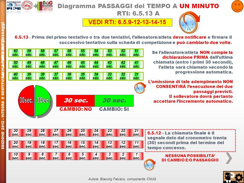 Diagramma PASSAGGI del TEMPO A UN MINUTO RTI: 6.5.13 A 60 sec.