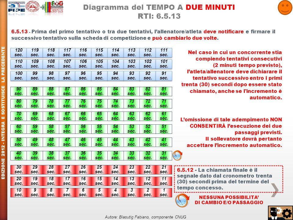 Diagramma del TEMPO A DUE MINUTI RTI: 6.5.13 120 sec.