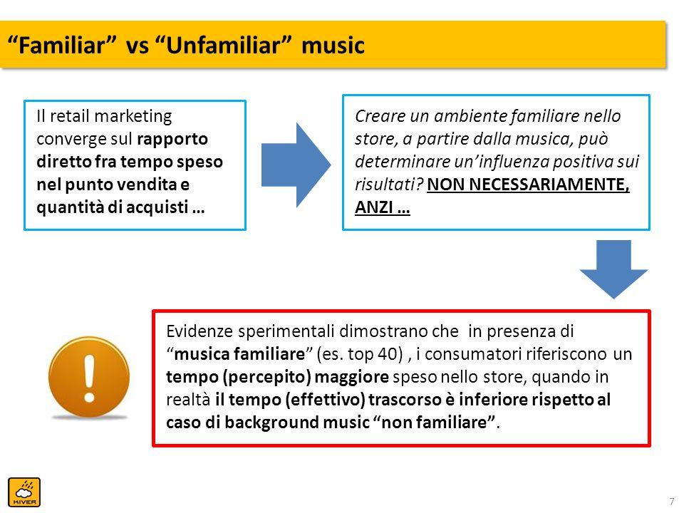 7 Familiar vs Unfamiliar music Il retail marketing converge sul rapporto diretto fra tempo speso nel punto vendita e quantità di acquisti … Evidenze s
