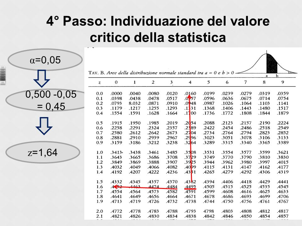4° Passo: Individuazione del valore critico della statistica α =0,05 0,500 -0,05 = 0,45 z =1,64
