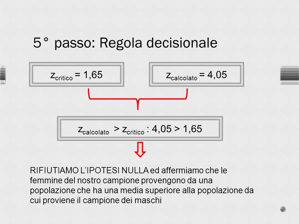 5° passo: Regola decisionale z critico = 1,65z calcolato = 4,05 z calcolato > z critico : 4,05 > 1,65 RIFIUTIAMO LIPOTESI NULLA ed affermiamo che le f