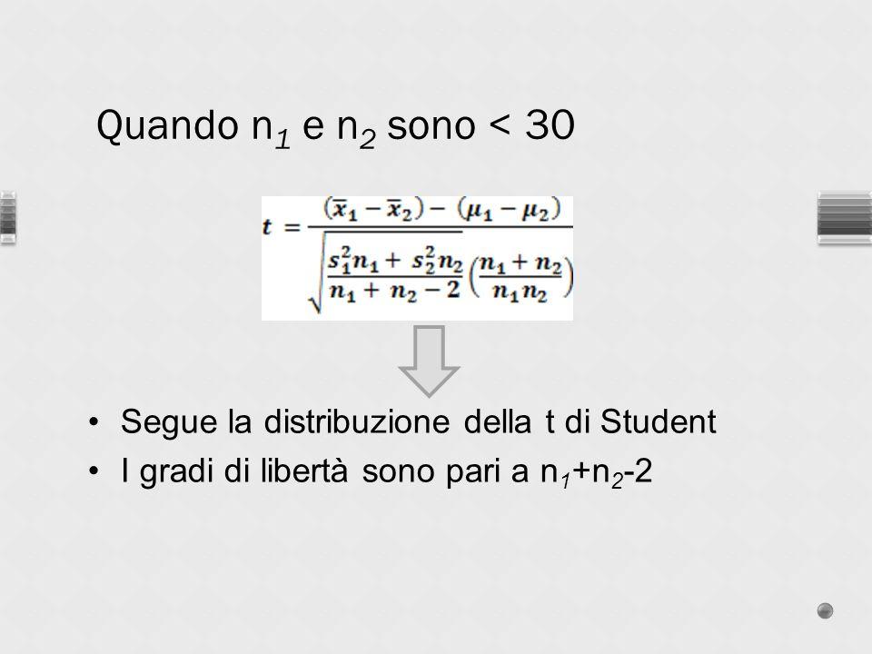 Segue la distribuzione della t di Student I gradi di libertà sono pari a n 1 +n 2 -2 Quando n 1 e n 2 sono < 30