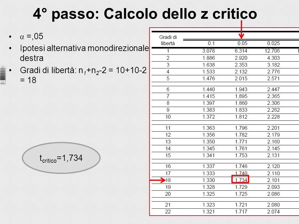 α =,05 Ipotesi alternativa monodirezionale destra Gradi di libertà: n 1 +n 2 -2 = 10+10-2 = 18 4° passo: Calcolo dello z critico t critico =1,734