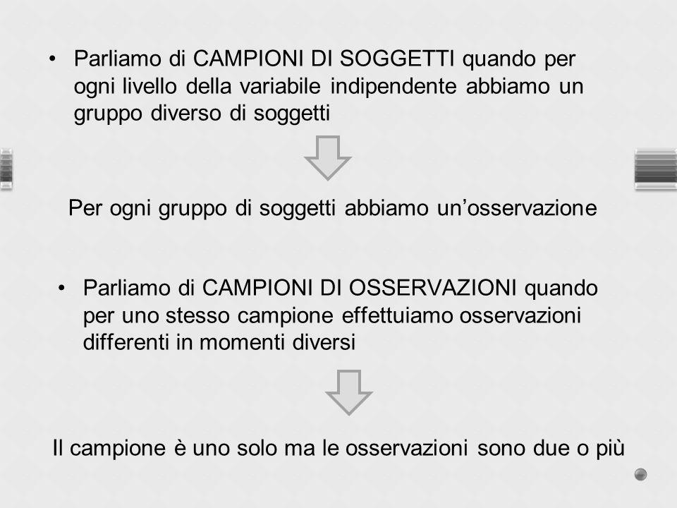 Parliamo di CAMPIONI DI SOGGETTI quando per ogni livello della variabile indipendente abbiamo un gruppo diverso di soggetti Per ogni gruppo di soggett