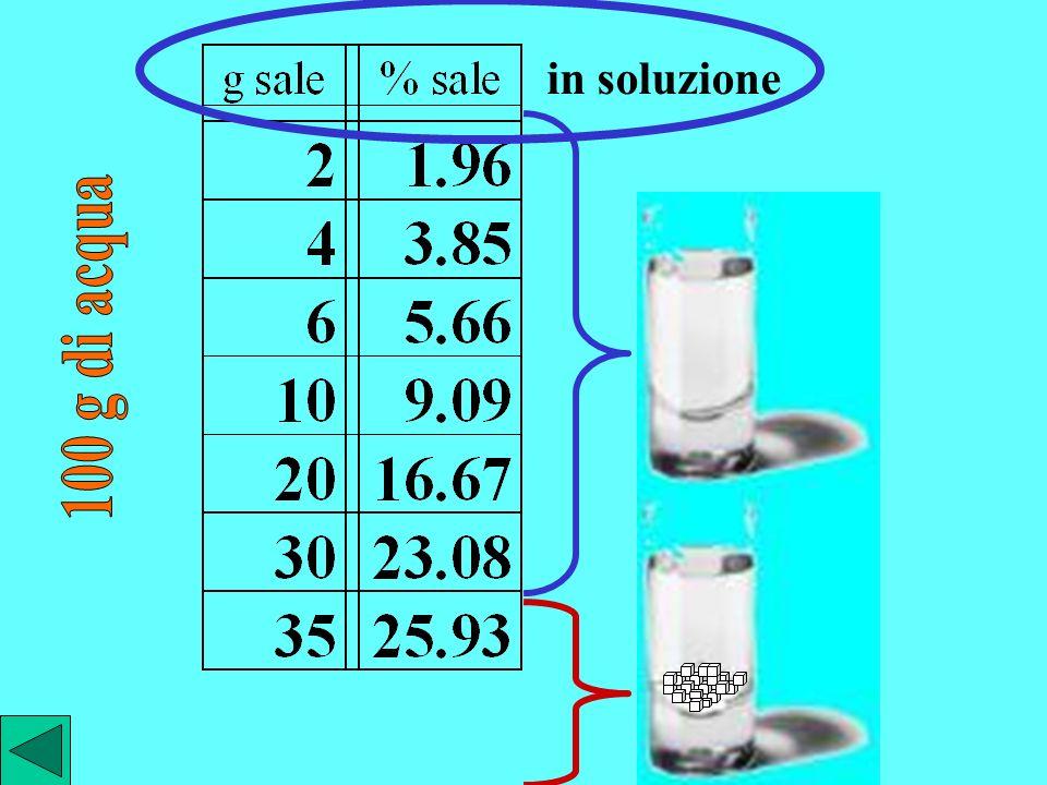 quando non si può sciogliere altro sale la soluzione è satura in una soluzione satura la concentrazione del sale disciolto è costante ed ha il massimo