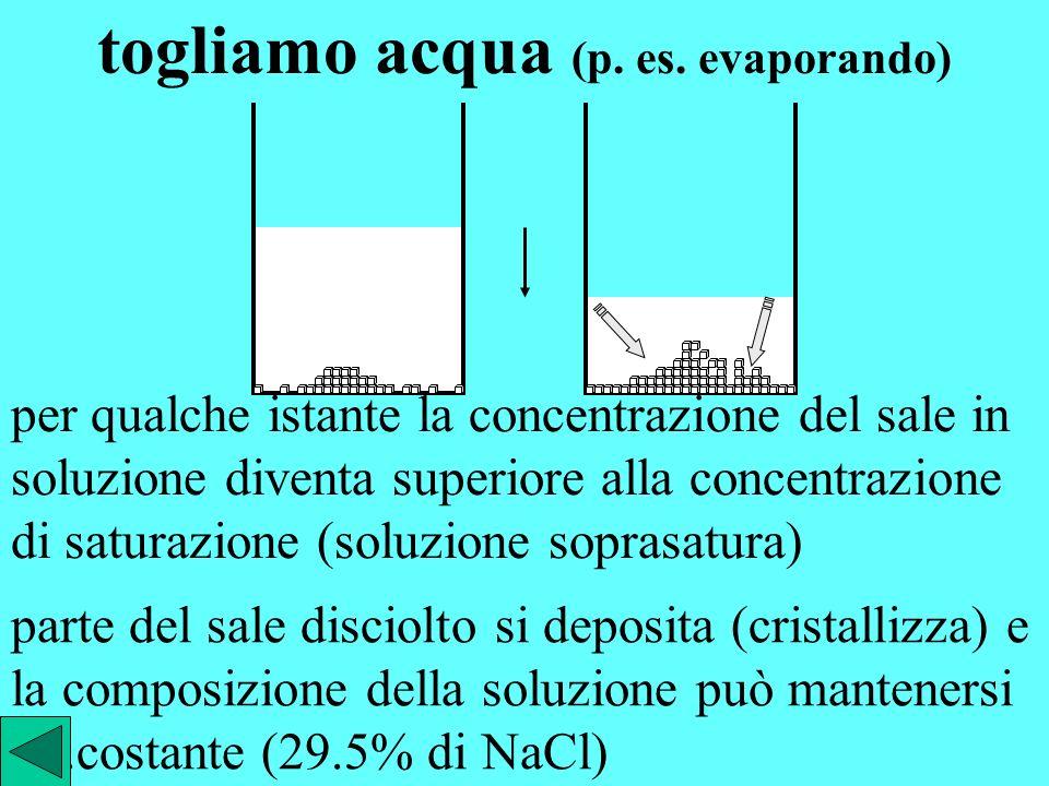 per qualche istante la concentrazione del sale in soluzione diventa inferiore alla concentrazione di saturazione (29.5%) per questo motivo una parte d
