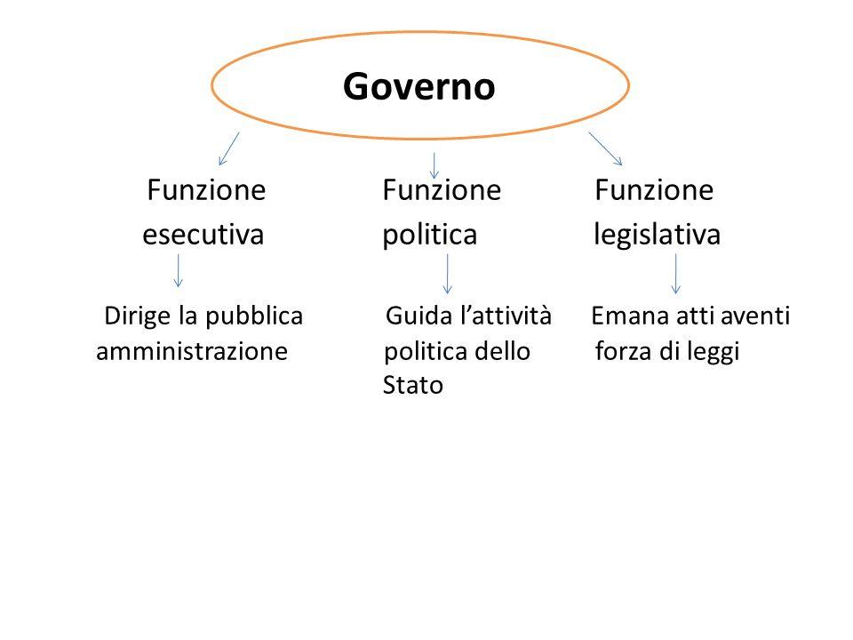 Funzione Funzione Funzione esecutiva politica legislativa Dirige la pubblica Guida lattività Emana atti aventi amministrazione politica dello forza di