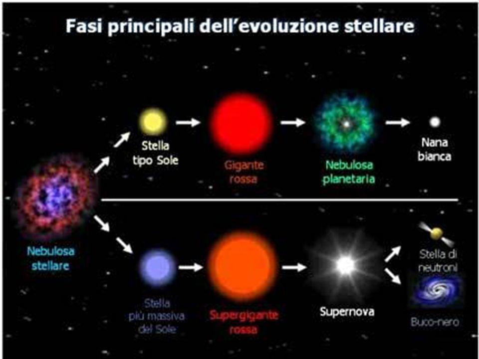 Le stelle probabilmente si sono formate e continuano a formarsi a partire da nubi di materiale interstellare, ricche di polveri e gas, che vagano per