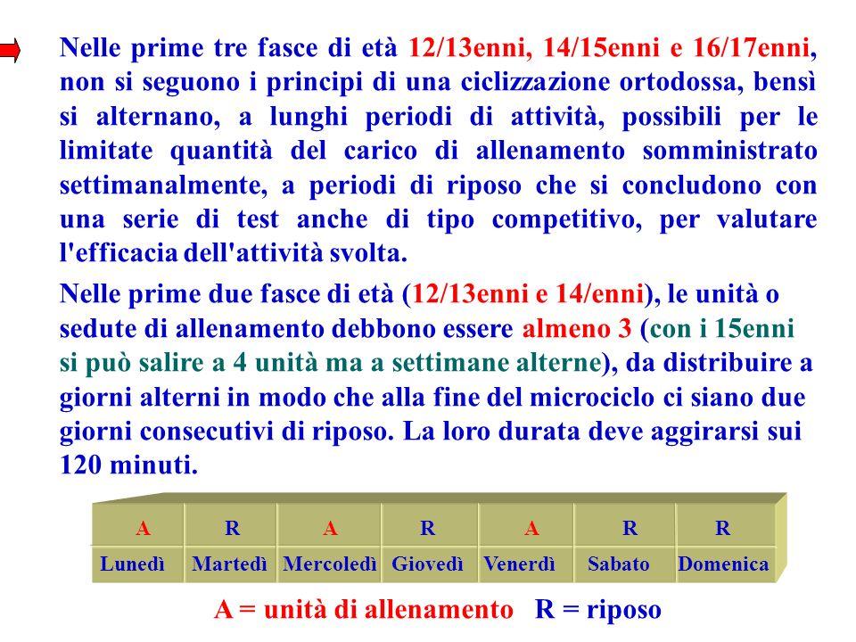 Nelle prime tre fasce di età 12/13enni, 14/15enni e 16/17enni, non si seguono i principi di una ciclizzazione ortodossa, bensì si alternano, a lunghi