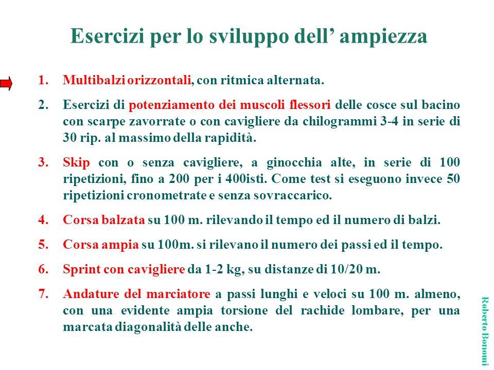 Esercizi per lo sviluppo dell ampiezza Roberto Bonomi 1.Multibalzi orizzontali, con ritmica alternata. 2.Esercizi di potenziamento dei muscoli flessor