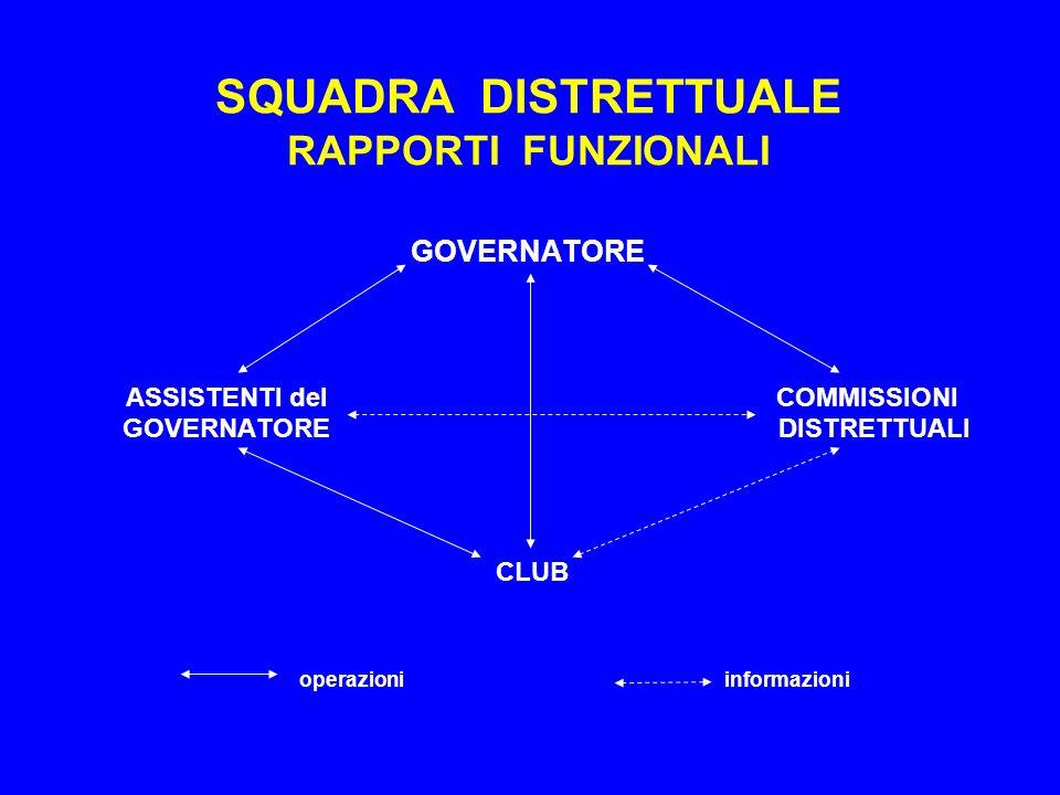 SQUADRA DISTRETTUALE RAPPORTI FUNZIONALI GOVERNATORE ASSISTENTI del COMMISSIONI GOVERNATORE DISTRETTUALI CLUB operazioni informazioni