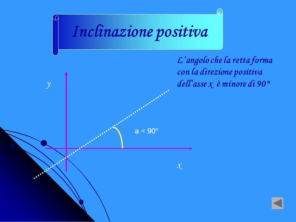LINCLINAZIONE PUO ESSERE NEGATIVA POSITIVA m > 0 m < 0 Il coefficiente angolare di una retta rappresenta la sua inclinazione Nulla m = 0