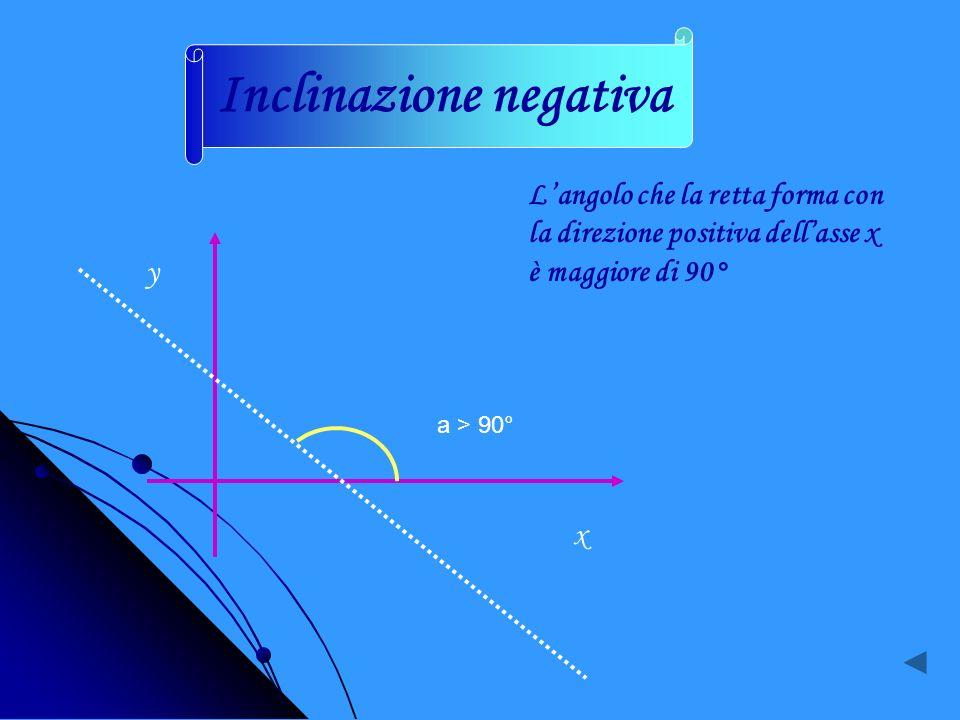 y x Langolo che la retta forma con la direzione positiva dellasse x è minore di 90° a < 90° Inclinazione positiva