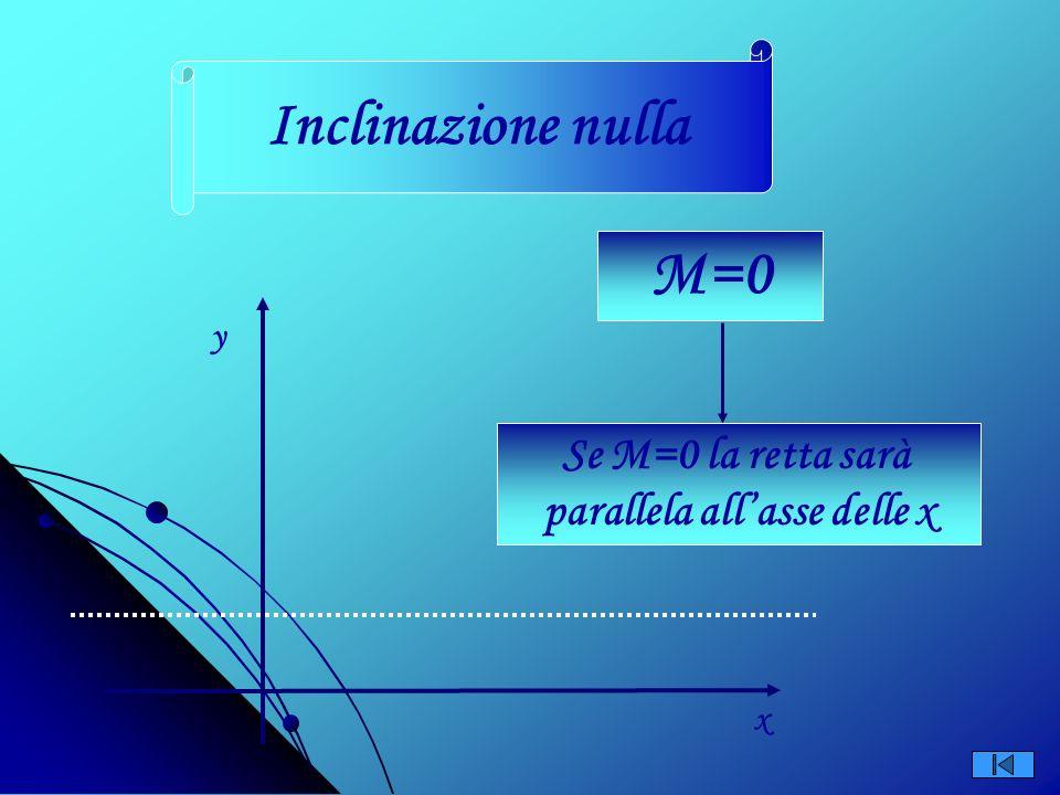 y x Langolo che la retta forma con la direzione positiva dellasse x è maggiore di 90° a > 90° Inclinazione negativa
