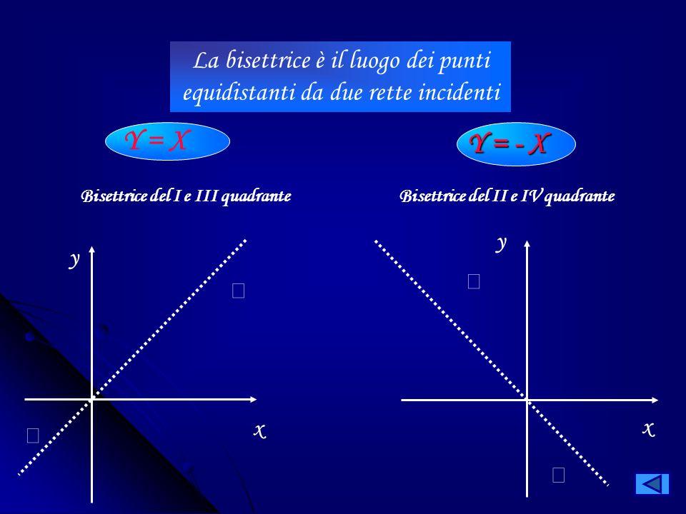 Una retta passante per lorigine ha equazione y = mx (q = 0) x y o