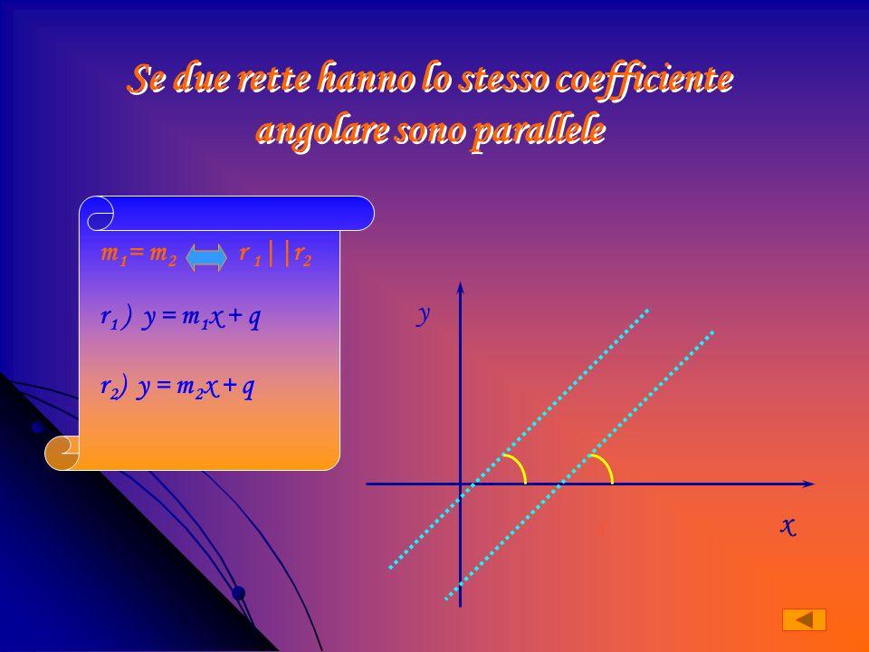 RETTE PARALLELE COEFFICIENTE ANGOLARE Due rette sono parallele quando non si incontrano mai e mantengono sempre la stessa distanza FASCIO IMPROPRIO DI