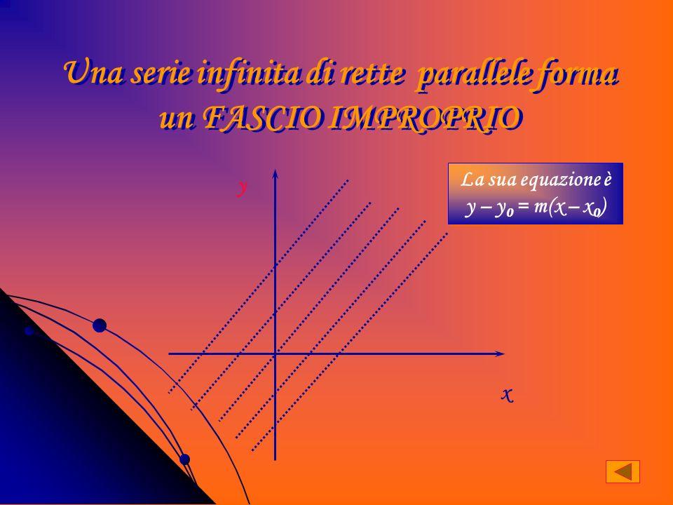 Se due rette hanno lo stesso coefficiente angolare sono parallele x y x m 1 = m 2 r 1 ||r 2 r 1 ) y = m 1 x + q r 2 ) y = m 2 x + q