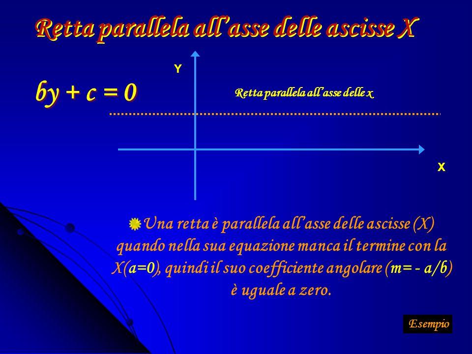 Una serie infinita di rette parallele forma un FASCIO IMPROPRIO x y La sua equazione è y – y 0 = m(x – x 0 )