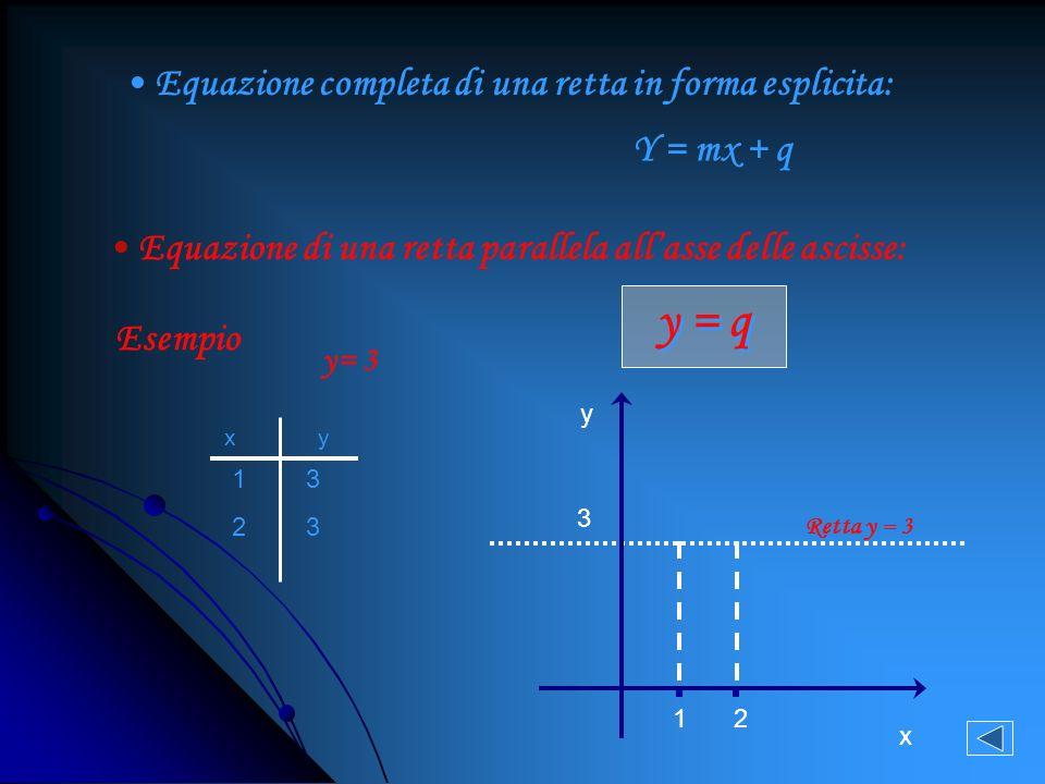 Una retta è parallela allasse delle ascisse (X) quando nella sua equazione manca il termine con la X(a=0), quindi il suo coefficiente angolare (m= - a