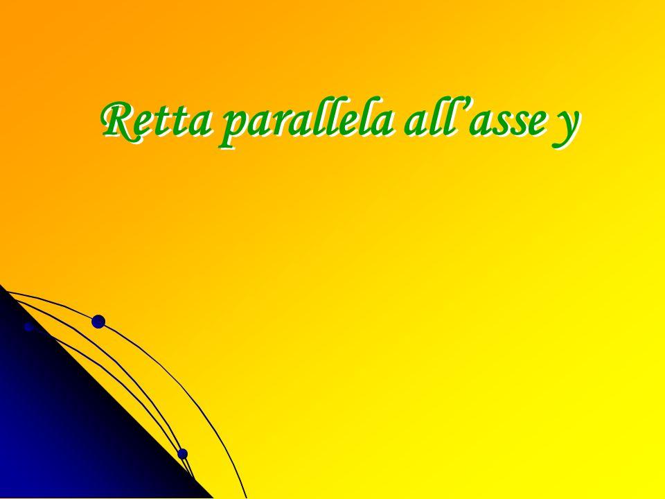 Esempio y= 3 x y 1212 3333 Retta y = 3 12 3 x y Equazione completa di una retta in forma esplicita: Y = mx + q Equazione di una retta parallela allass
