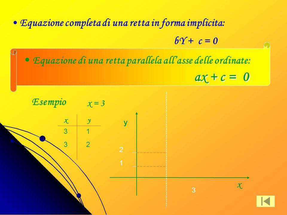 Retta parallela allasse delle y Una retta è parallela allasse delle y quando nella sua equazione manca il termina con la y perché b = 0 ax+c=0 b=0 x y