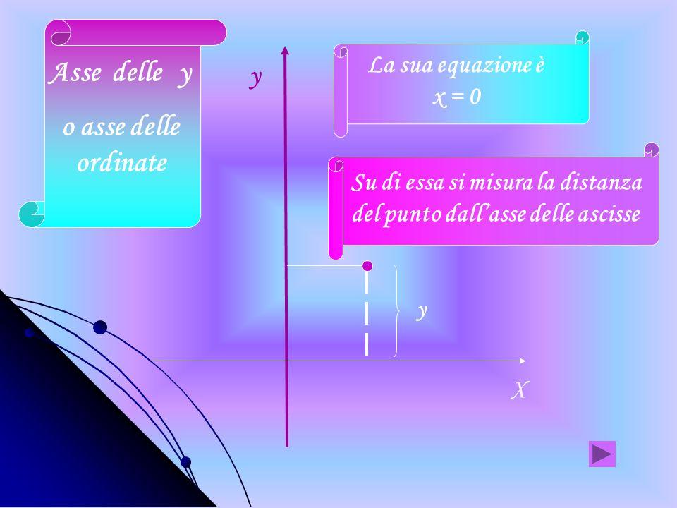 Sono due rette orientate e perpendicolari Le frecce indicano il verso positivo degli assi y x