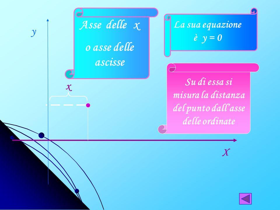 Asse delle y o asse delle ordinate X y Su di essa si misura la distanza del punto dallasse delle ascisse y La sua equazione è x = 0