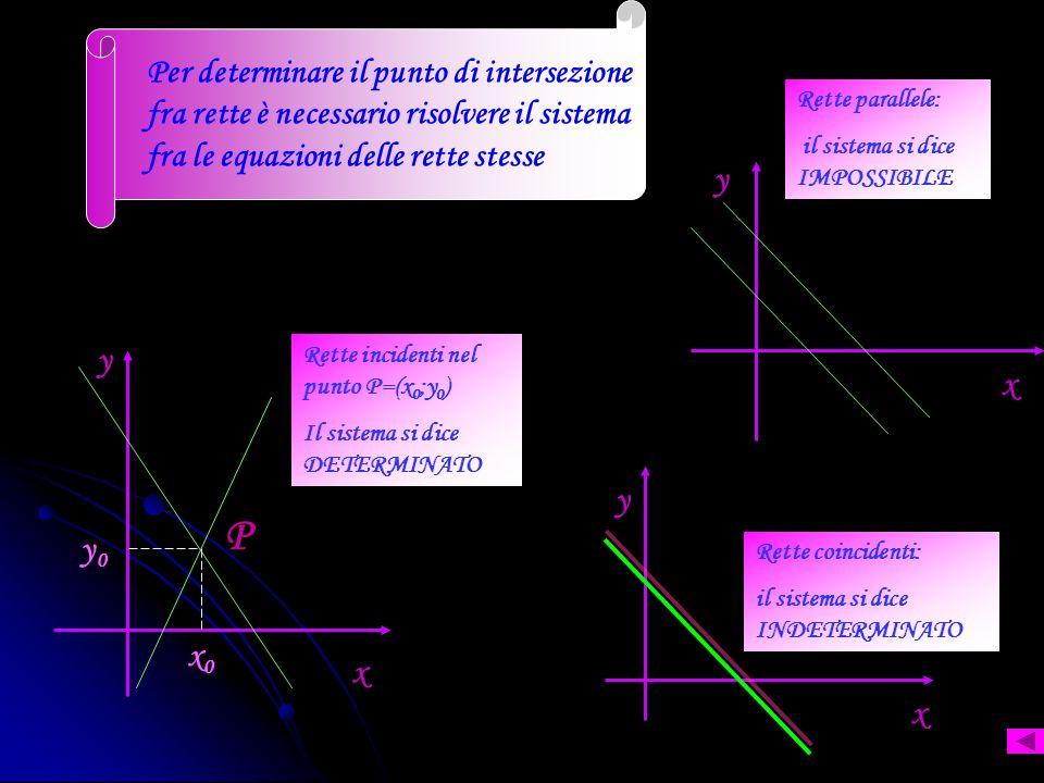 Il Punto di intersezione fra rette è il punto nel quale esse si incontrano x0x0 y0y0 Rette incidenti nel punto P = (x 0 ;y 0 ) P x y