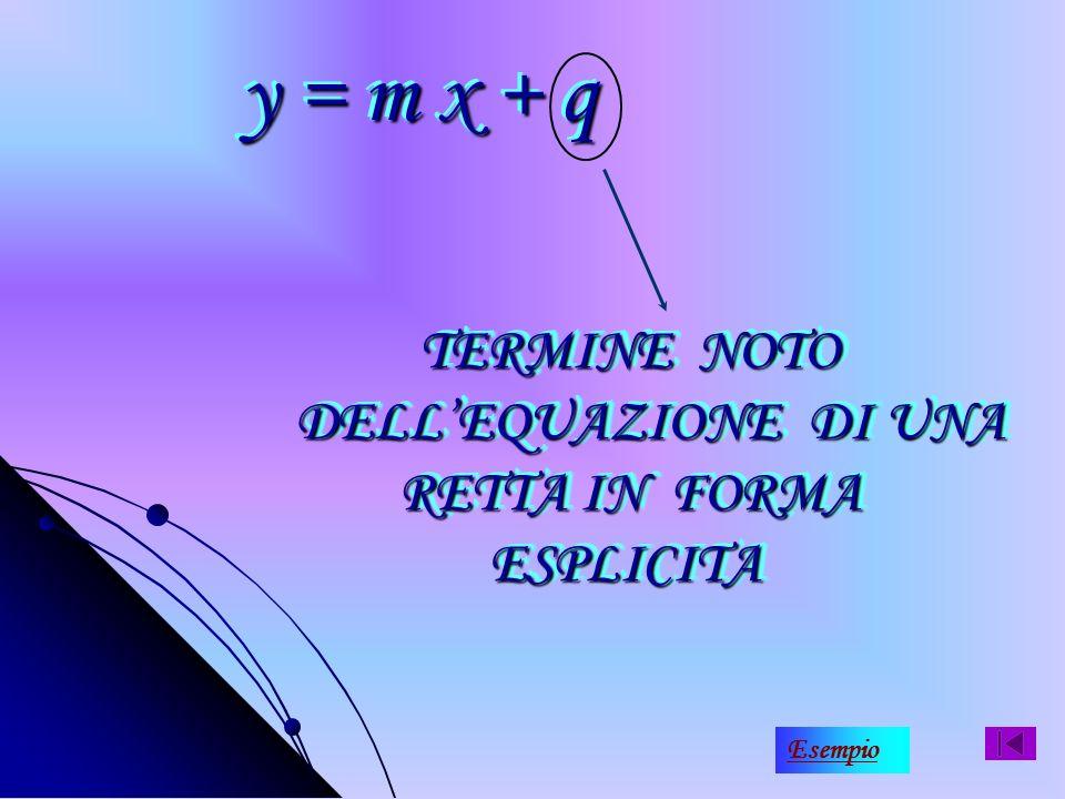 Lintercetta è lordinata allorigine cioè il punto di intersezione tra retta e asse y intercetta q q
