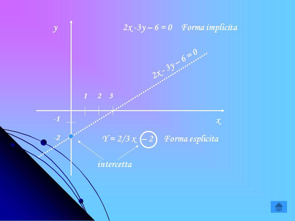 y = m x + q y = m x + q TERMINE NOTO TERMINE NOTO DELLEQUAZIONE DI UNA RETTA IN FORMA RETTA IN FORMA ESPLICITA ESPLICITA TERMINE NOTO TERMINE NOTO DEL
