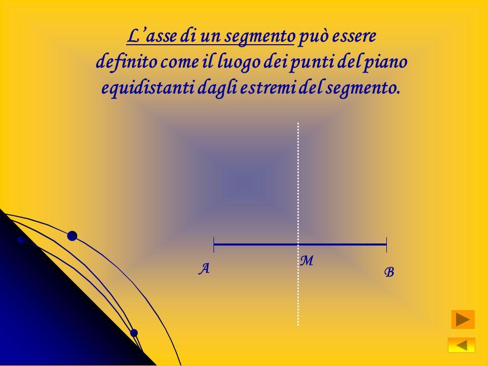 Possono essere definiti come luoghi geometrici la retta, lasse di un segmento, la parabola ecc..lasse di un segmentola parabola La retta è il luogo ge