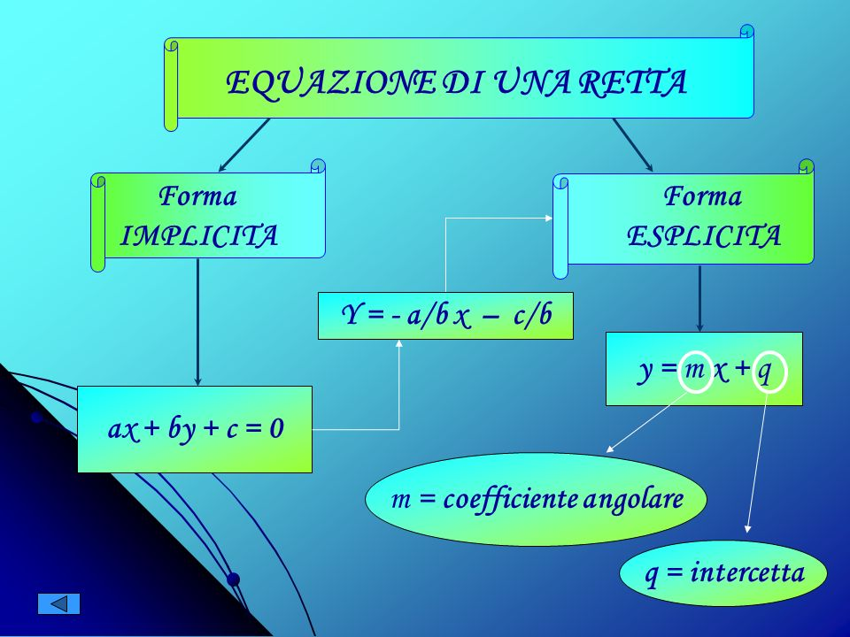 Equazione della retta Ogni retta del Piano si può considerare come il grafico di una equazione del tipo: ax + by + c = 0 Ogni equazione di 1° grado, i