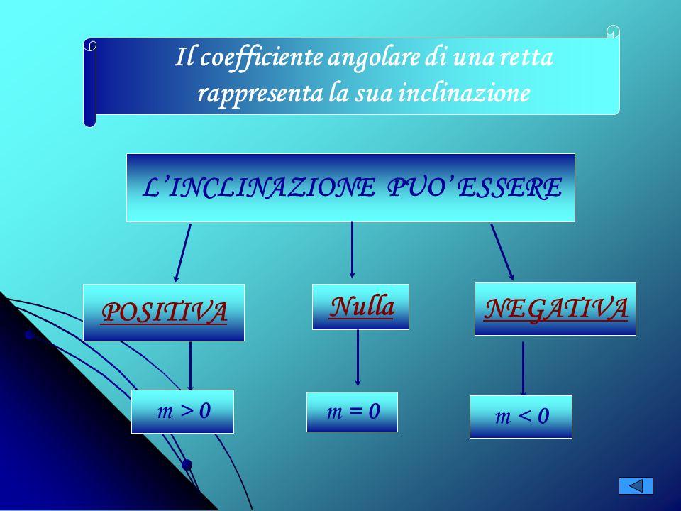 EQUAZIONE DI UNA RETTA Forma ESPLICITA Forma IMPLICITA ax + by + c = 0 y = m x + q Y = - a/b x – c/b m = coefficiente angolare q = intercetta