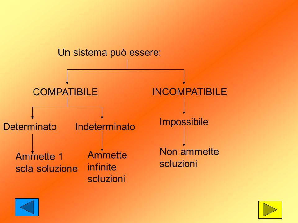 Un sistema può essere: COMPATIBILE INCOMPATIBILE DeterminatoIndeterminato Impossibile Ammette 1 sola soluzione Ammette infinite soluzioni Non ammette