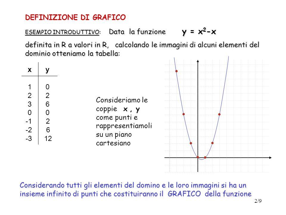 3/9 Definizione 1 ( grafico di una funzione) Data una funzione definita nellinsieme A a valori in B, si dice grafico della funzione linsieme dei punti del piano cartesiano del tipo ( x, f(x) ) ottenuti per tutti gli elementi x appartenenti al dominio A.