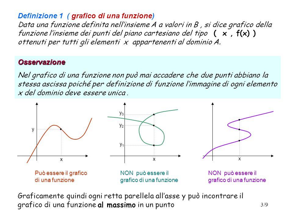 3/9 Definizione 1 ( grafico di una funzione) Data una funzione definita nellinsieme A a valori in B, si dice grafico della funzione linsieme dei punti