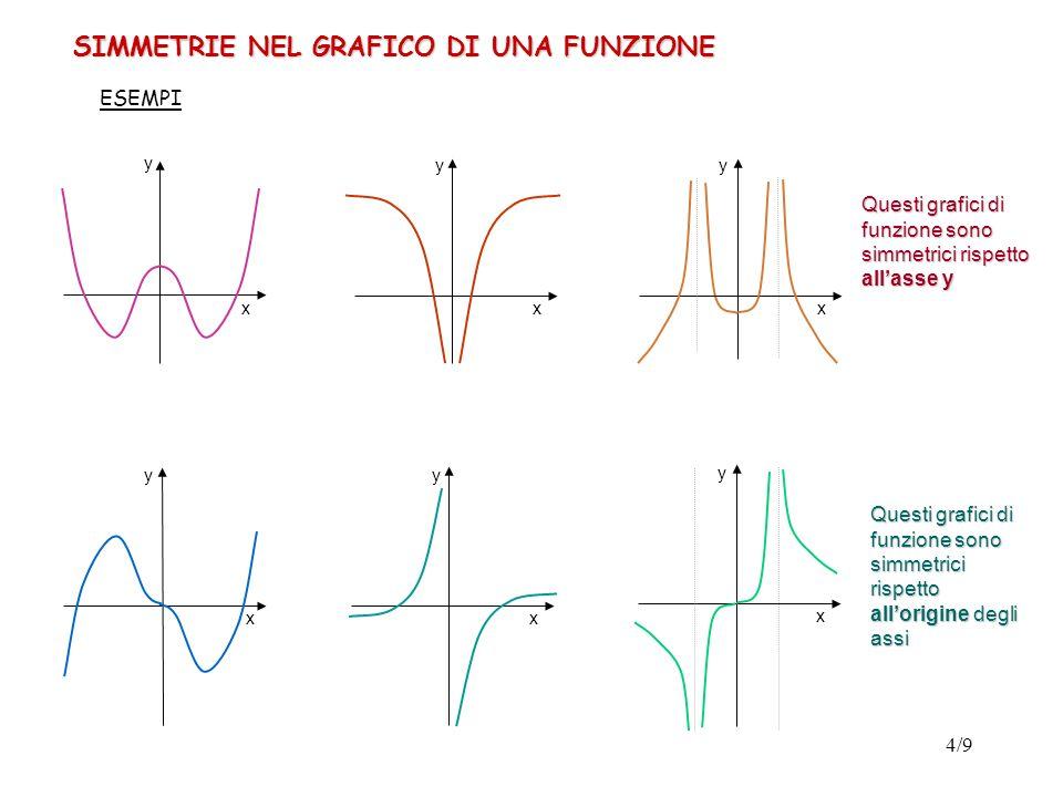 5/9 Definizione 2 ( funzione pari, funzione dispari ) Data una funzione f definita in un insieme A simmetrico rispetto allo 0 (cioè tale che se x A allora anche -x A per ogni x di A), se risulta : f(-x) = -f(x), x A allora la funzione si dirà DISPARI (ed il suo grafico risulterà simmetrico rispetto allorigine degli assi) f(-x) = f(x), x A allora la funzione si dirà PARI (ed il suo grafico risulterà simmetrico rispetto allasse y) Osservazione Se una funzione è pari o dispari e conosciamo il suo andamento per x [0, + ) allora possiamo dedurre il suo andamento per x (-, 0 ) P Infatti, quando f è pari, se il punto P( x 0, y 0 ) appartiene al grafico allora vi appartiene anche il punto P(-x 0, y 0 ) x0x0 y0y0.