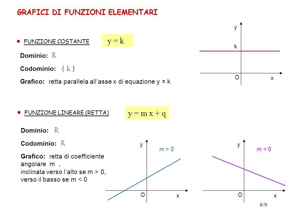 7/9 FUNZIONE QUADRATICA (PARABOLA) Dominio: R Grafico: parabola con asse di simmetria parallelo allasse y, concavità verso lalto se a > 0, verso il basso se a < 0 y = a x 2 + b x + c x y O a > 0 a < 0 x O y k < 0 FUNZIONE DI PROPORZIONALITA INVERSA Dominio: R – { 0 } (ovvero x 0) Codominio: R – { 0 } Simmetrie: funzione dispari Grafico: se k > 0 il grafico è nel primo e nel terzo quadrante, mentre se k < 0 il grafico si trova nel secondo e nel quarto quadrante (in entrambi i casi il grafico è una iperbole equilatera riferita agli asintoti) y = x O y k > 0
