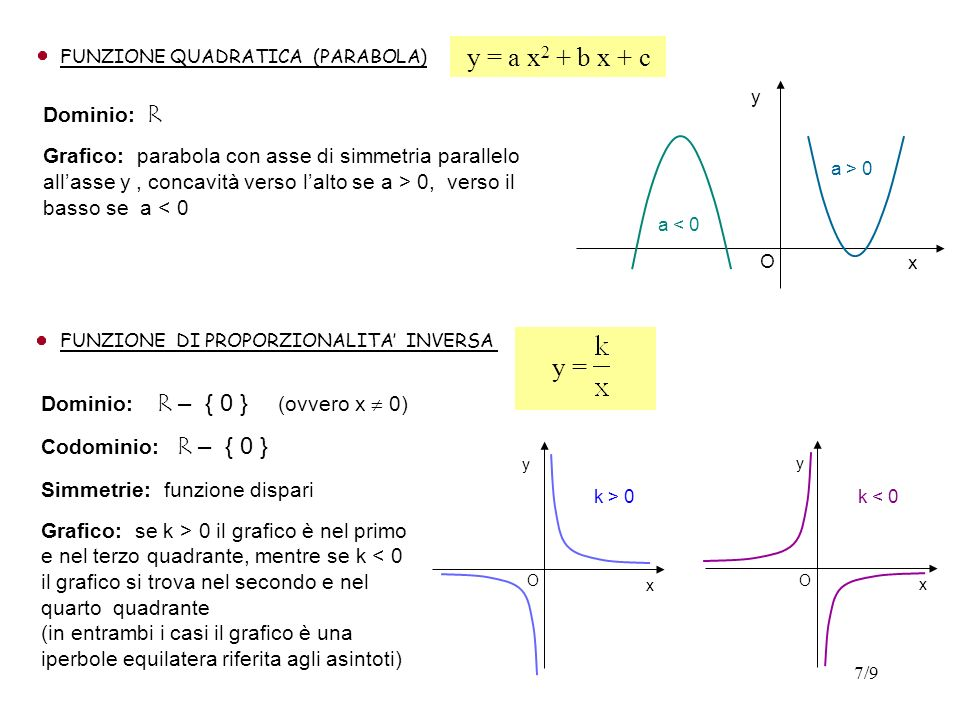 7/9 FUNZIONE QUADRATICA (PARABOLA) Dominio: R Grafico: parabola con asse di simmetria parallelo allasse y, concavità verso lalto se a > 0, verso il ba