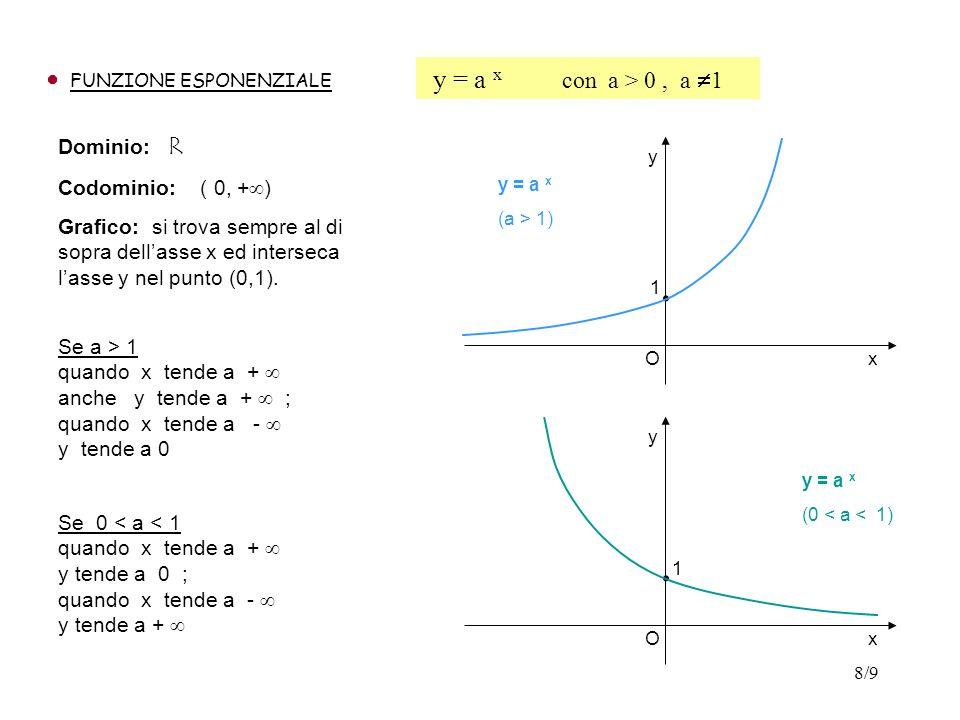 8/9 FUNZIONE ESPONENZIALE y = a x con a > 0, a 1 Dominio: R Codominio: ( 0, + ) Grafico: si trova sempre al di sopra dellasse x ed interseca lasse y n