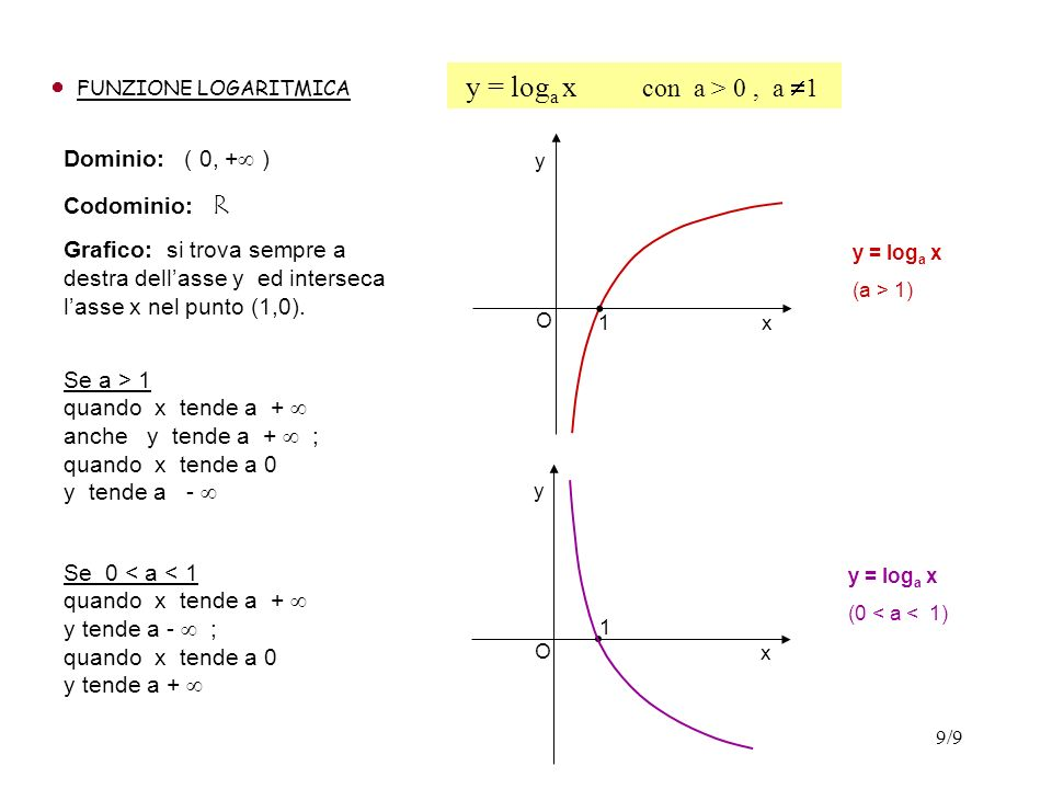 9/9 FUNZIONE LOGARITMICA Dominio: ( 0, + ) Codominio: R Grafico: si trova sempre a destra dellasse y ed interseca lasse x nel punto (1,0). y = log a x